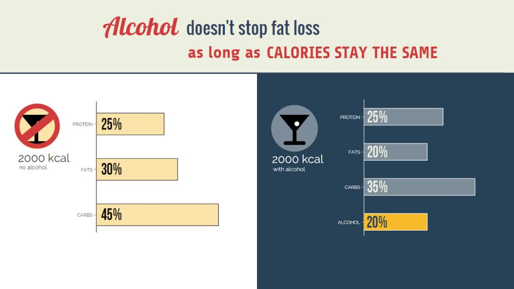 alcohol doesn't stop fat loss