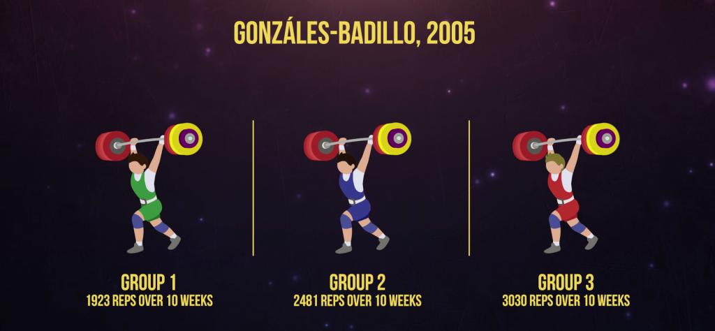 gonzales-badillor study